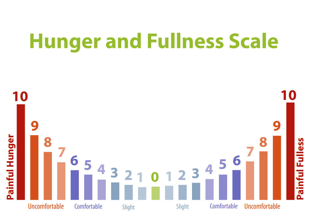 Intuitive Eating Principle 5 – Feel Your Fullness